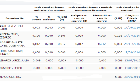 telefónica-insiders-noviembre% - Telefónica: Pallete no esperó por Italia para comprar acciones propias