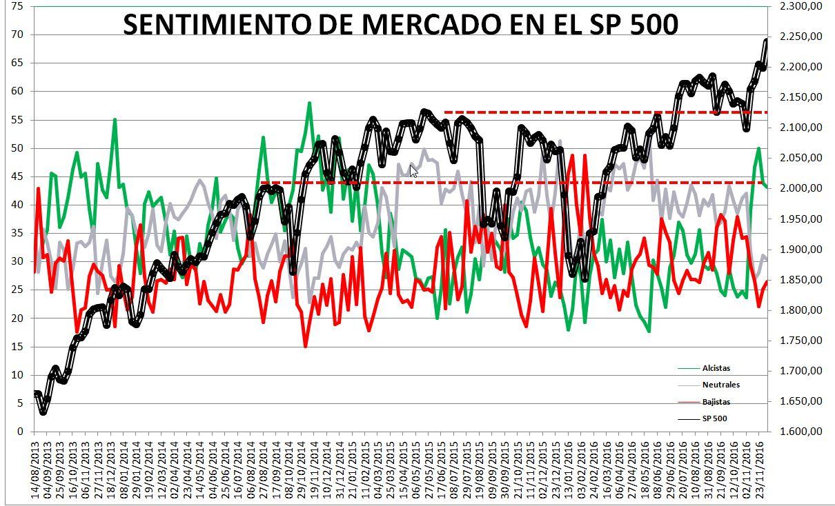 111% - Sentimiento de Mercado 7/12
