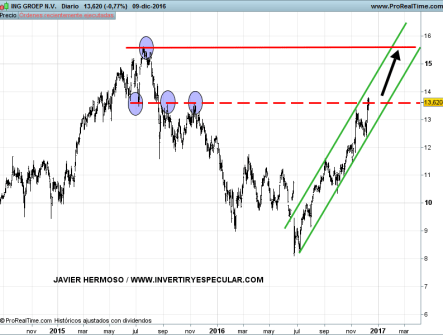 13-ING% - Seguimiento Banca europea