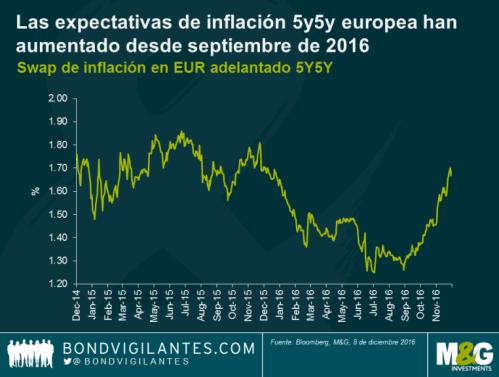 16-inflación-zona-euro% - Deuda e Inflación en Europa