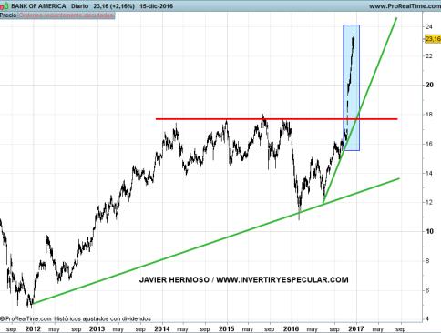 19-boa% - Bancos área dólar