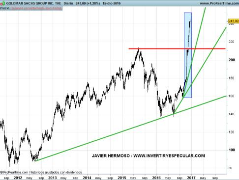 19-goldman% - Bancos área dólar