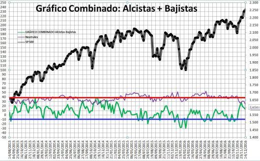 2016-12-15-12_24_56-Microsoft-Excel-SENTIMIENTO-DE-MERCADO-SP-500-Modo-de-compatibilidad% - Sentimiento de Mercado 14/12
