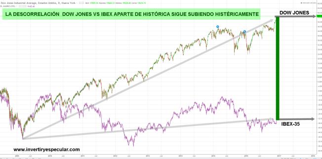 descorrelacion-dow-ibex-diciembre% - La histórica e histérica descorrelación Dow Jones - Ibex