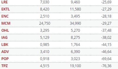 1-enero-top-bad-mercado-español% - Las estrellas y estrellados del mercado español