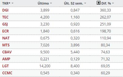 1-enero-top-ten-mercado-español% - Las estrellas y estrellados del mercado español