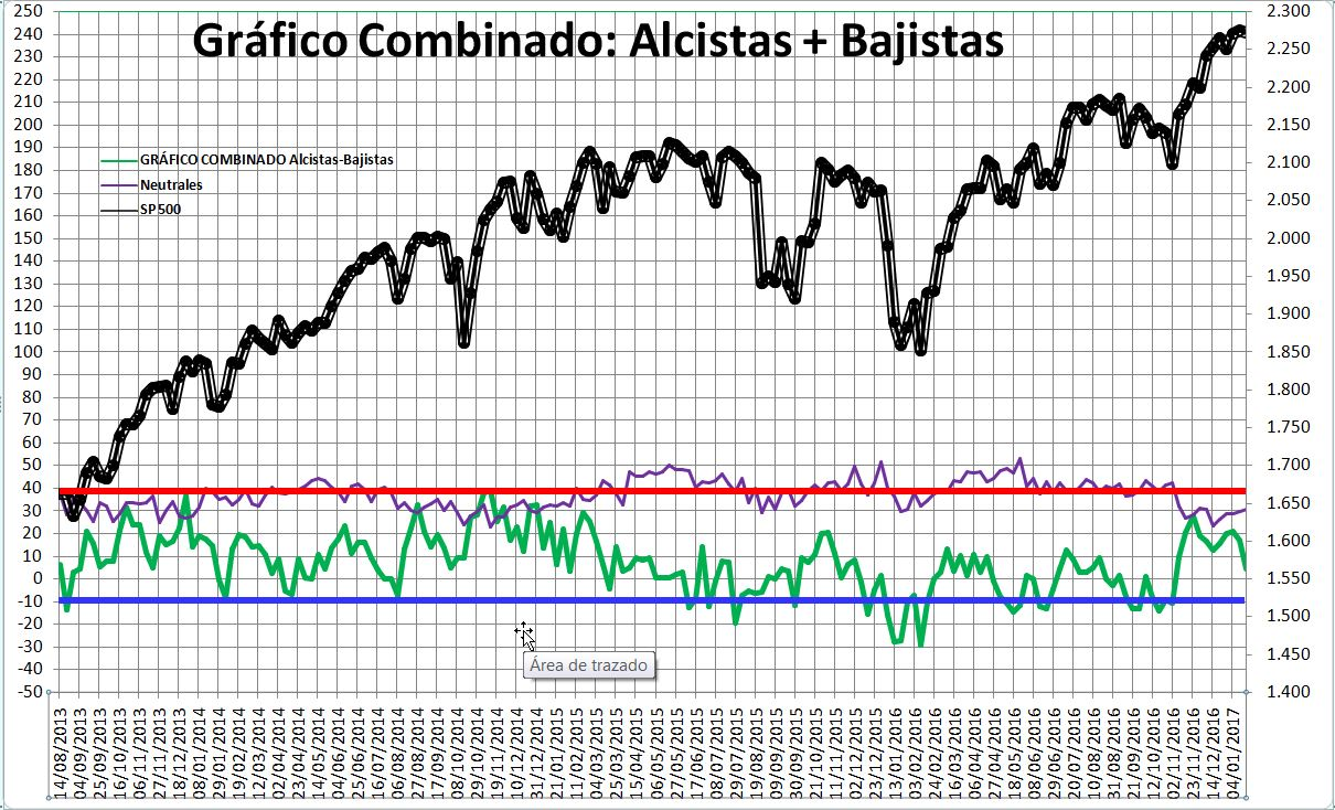 2017-01-19-11_55_40-Microsoft-Excel-SENTIMIENTO-DE-MERCADO-SP-500-Modo-de-compatibilidad% - Sentimiento de Mercado 18/1/17