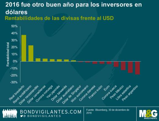 RENTABILIDAD-DIVISAS-VS-DOLAR% - Rentabilidades de  Bonos y Divisas en 2016