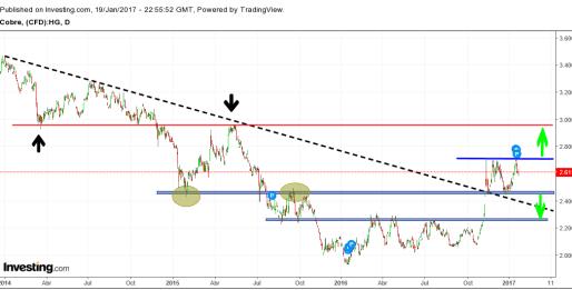 cobre-20-enero% - Especial commodities