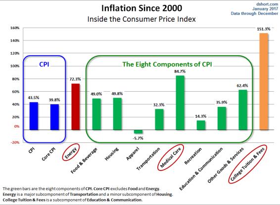 inflación-siglo-xx1% - La inflación USA desde inicios del siglo XXI