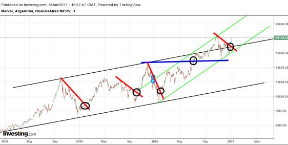 merval-1% - Seguimiento valores del mercado Argentino