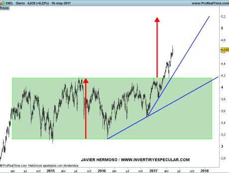 19-MAYO-ENEL% - Seguimiento valores  EURO STOXX 50: Axa, Engie, Enel y Volkswagen