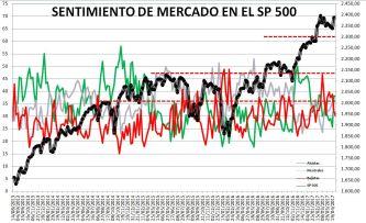 2017-05-04-10_42_02-Microsoft-Excel-SENTIMIENTO-DE-MERCADO-SP-500-Modo-de-compatibilidad% - Sentimiento de Mercado 3/5/17