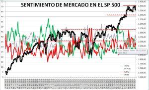 2017-05-25-10_54_25-Microsoft-Excel-SENTIMIENTO-DE-MERCADO-SP-500-Modo-de-compatibilidad% - Sentimiento de Mercado 24/5/17