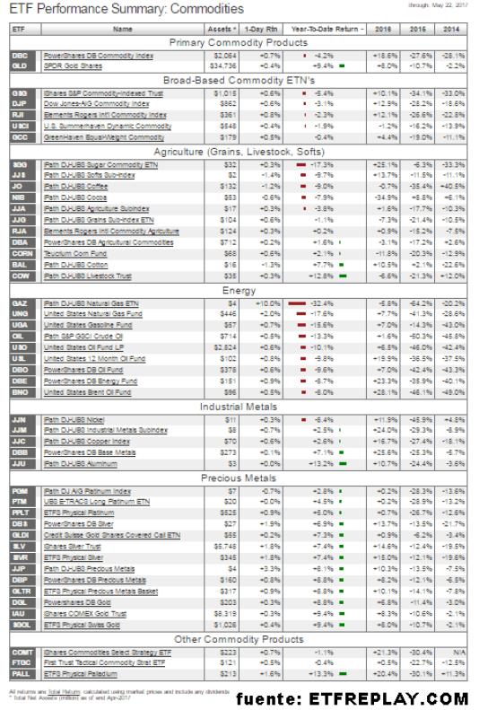 ETFS-SOBRE-COMMODITES-23-MAYO% - Seguimiento a ETFs sobre commodities