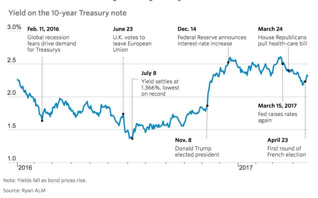 bono-a-10-15-mayo% - Inflación, tipos de interés y rentabilidad del bono a diez años en EEUU