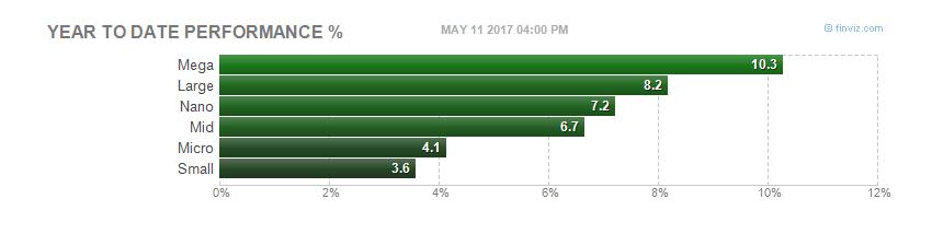 capitalizacion-mayo% - Repaso básico a la RV USA en lo que va de año