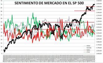 2017-06-29-10_45_31-Microsoft-Excel-SENTIMIENTO-DE-MERCADO-SP-500-Modo-de-compatibilidad% - Sentimiento de Mercado 28/6/17