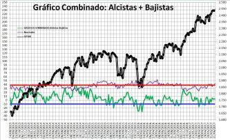 2017-06-29-10_46_14-Microsoft-Excel-SENTIMIENTO-DE-MERCADO-SP-500-Modo-de-compatibilidad% - Sentimiento de Mercado 28/6/17