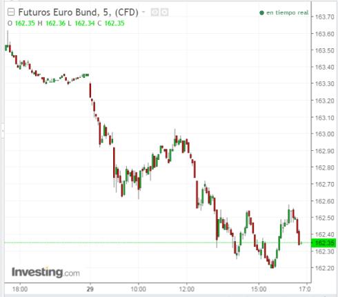 29-junio-bonos-2% - Reacción del mercado de  bonos