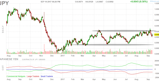 15-septiembre-yen% - Vistazo a Japón via  la dupla Nikkei - Yen