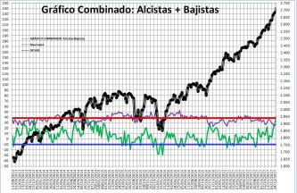2018-01-04-11_04_02-Microsoft-Excel-SENTIMIENTO-DE-MERCADO-SP-500% - Sentimiento de Mercado 3/1/18
