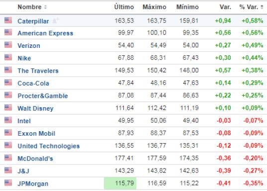 30-enero-menos-bajan% - El Dow Jones cae un 1% y la mitad de sus componentes no se han dado cuenta