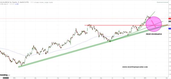 arcelor-31-enero-2018% - Arcelor buenos resultados , retorno del dividendo y decepción