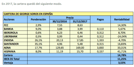 cartera-soros-1% - Las posiciones de Soros en España