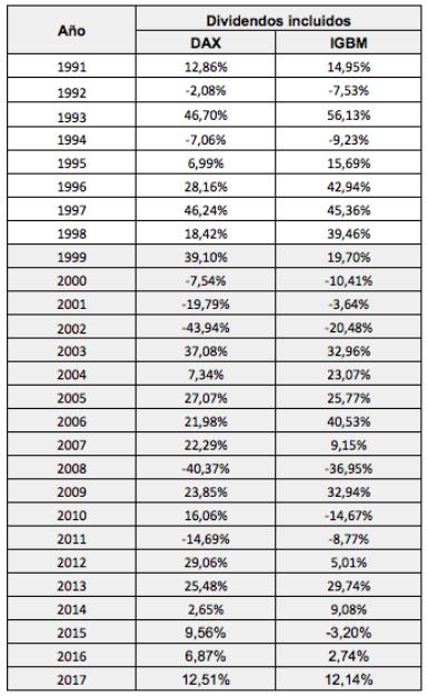 dax-vs-ibex-siglo-xxi% - Comparativa IBEX vs DAX en lo que va siglo