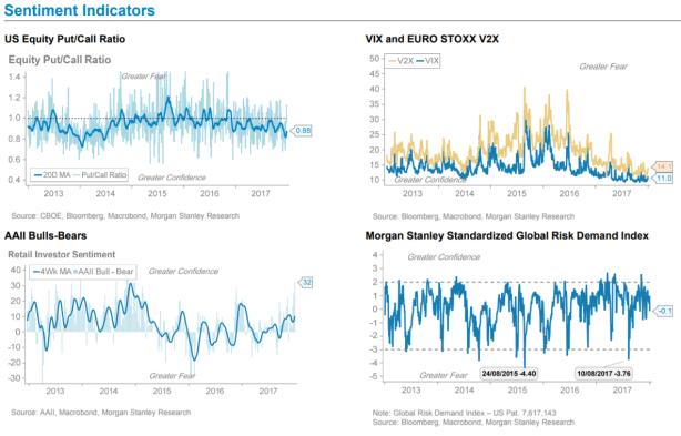 indicadores-de-sentimiento-2017% - Cómo cerraron el 2017 los indicadores de sentimiento de mercado