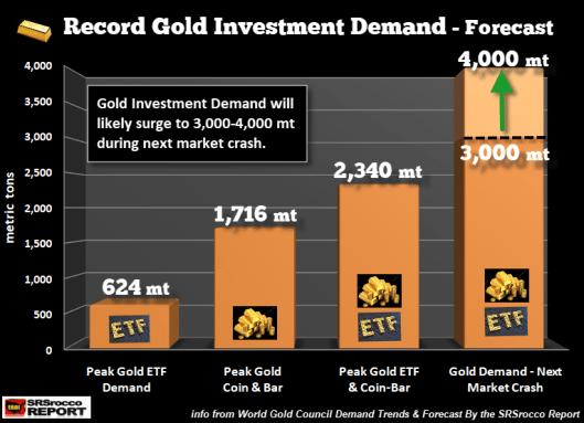 oro-proyecciones% - Gráficos de por qué hay que estar en Oro invertidos