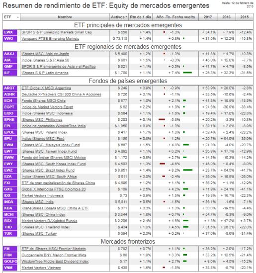 14-febrero-mercados-emergentes-1% - Los emergentes mejor que RV USA y Europa