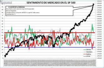 2018-02-01-13_23_35-Microsoft-Excel-SENTIMIENTO-DE-MERCADO-SP-500% - Sentimiento de Mercado 31/1/18