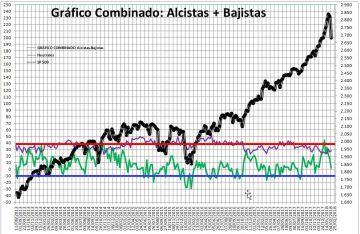 2018-02-08-11_32_27-Microsoft-Excel-SENTIMIENTO-DE-MERCADO-SP-500% - Sentimiento de Mercado 7/2/18
