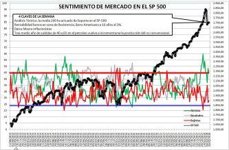 2018-02-22-10_42_50-Microsoft-Excel-SENTIMIENTO-DE-MERCADO-SP-500% - Sentimiento de Mercado 21/2/18