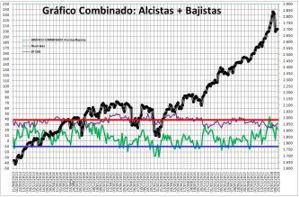 2018-02-22-10_43_50-Microsoft-Excel-SENTIMIENTO-DE-MERCADO-SP-500% - Sentimiento de Mercado 21/2/18