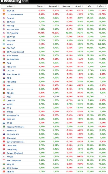 26-febrero-rentabilidades% - Rentabilidad principales índices a cierre del 23 de febrero