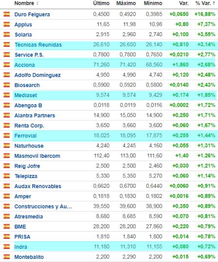 27-febrero-más-suben% - Una de cada cinco empresas de las más suben pertenecen al Ibex
