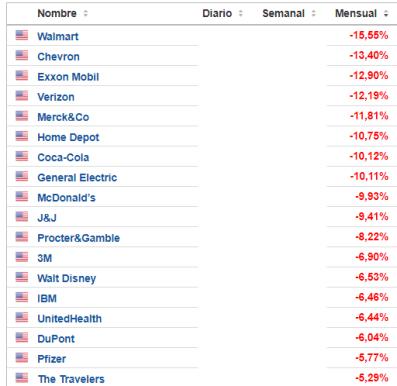 28-febrero-peores-del-dow% - Los peores: Indices, Continuo español, Euro Stoxx y Dow Jones