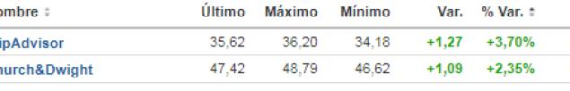 6-febrero-valores-que-no-cayeron% - En lo que no se fijó casi nadie ayer ...