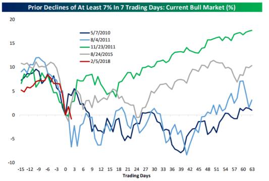 7-en-7-dias% - Mayores descensos del al menos un 7% en 7 sesiones en el presente  mercado alcista