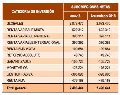 SUSCRIPCIONES-DE-FONDOS-ENERO-2018% - ¿Es bueno que llegue dinero a las Bolsas?