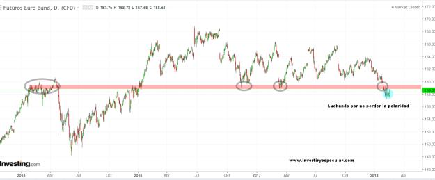 bund-19-febrero-2018% - El Bund no quiere hundirse
