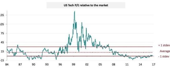 per-tecnología% - Gráficos que usted deberá vigilar tanto si es inversor como especulador