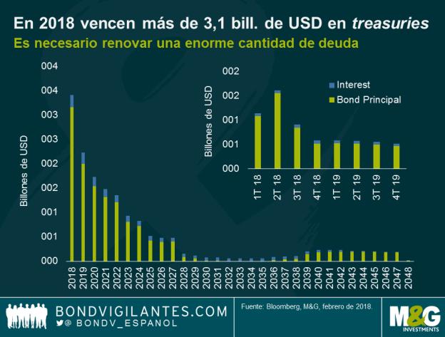 renovacion-deuda-usa-2018% - EEUU tiene que renovar una ingente cantidad de deuda