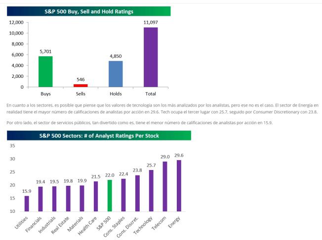 sentimiento-de-mercado-y-sectores-15-febrero% - Consenso de mercado en RV USA por índice y por sectores