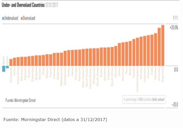 valoracion-de-mercados-16-febrero-2018% - Estado de la valoración de mercados según Morningstar
