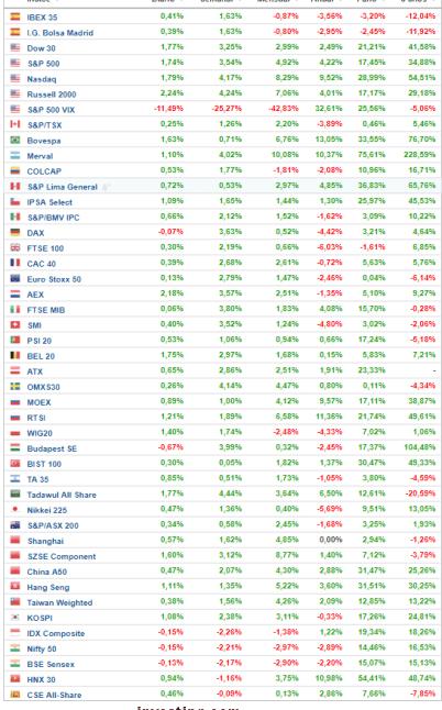12-marzo-principales-índices% - Rentabilidades principales índices cierre 9 marzo