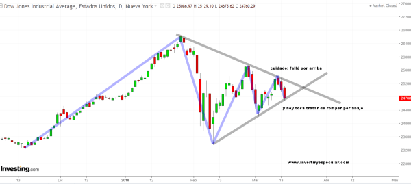 15-marzo-dow% - El Dow se giró donde no debía